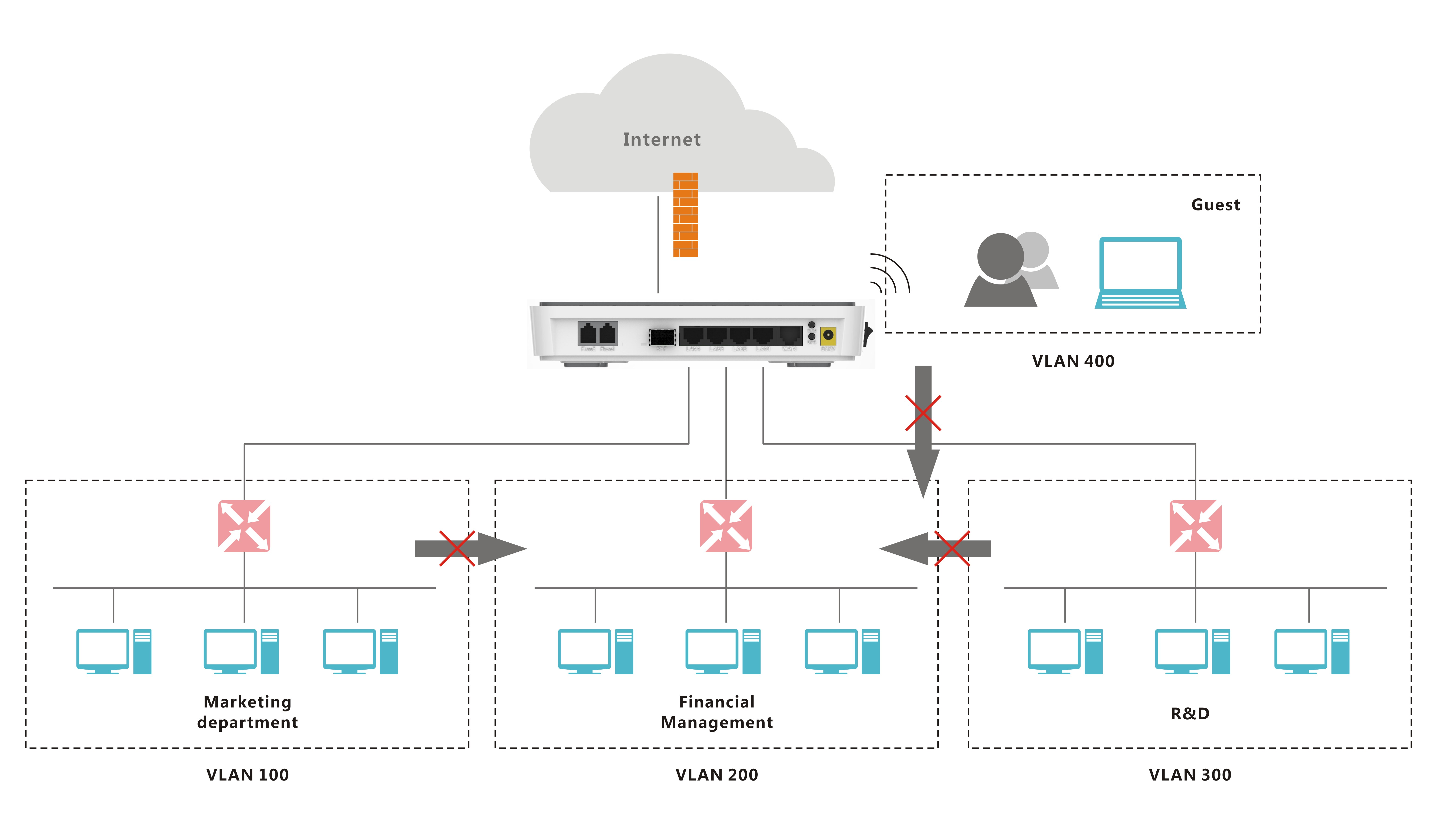 SME VLAN Security Solution